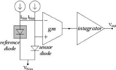 Block diagram of the humidity sensor together with its