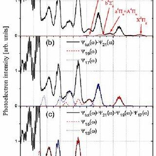 Photoelectron spectrum of Xe obtained using harmonics