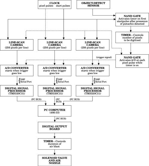 small resolution of flow chart of machine vision system