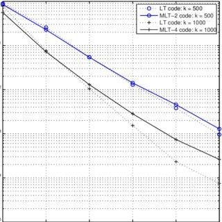 Frame erasure rate (FER) versus relay-sink erasure
