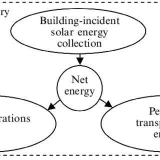 (PDF) The relationship between net energy use and the