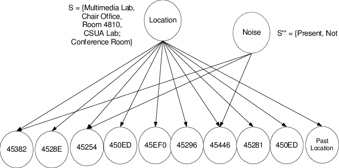 Example Bayesian network for inferring location in a Wi-Fi
