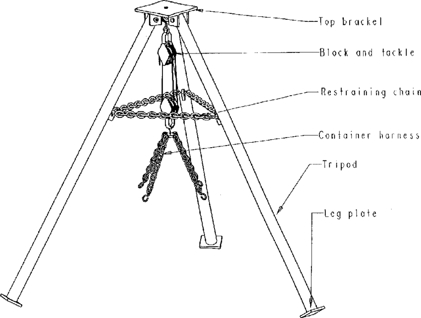 Schematic of tripod, block and tackle, and container