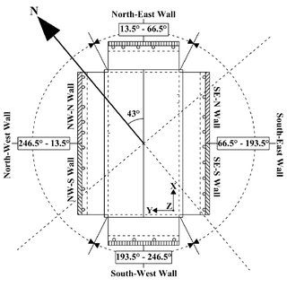 (PDF) Wind‐Induced Loads on the Foundation of a Low‐Rise