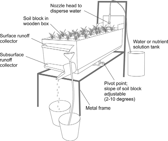 Schematic demonstrating the main features of the soil