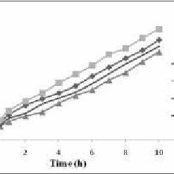 Ex-vivo mucoadhesive strength testing using the QTS