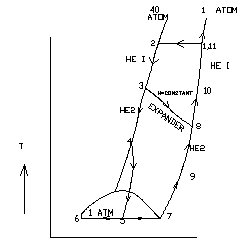b): T-S Diagram of Linde's Air Liquefaction Process