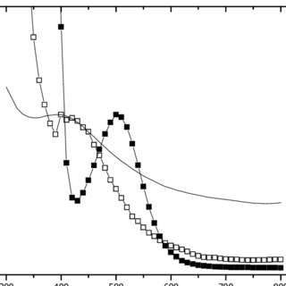 Cyclic voltammograms recorded for the