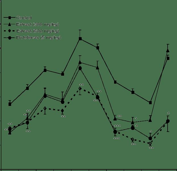Effect of n-butanol fraction of K. crenata extract on