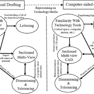(PDF) The effects of computer-aided design software on