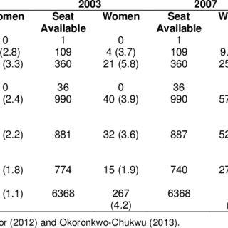(PDF) Gender and political participation in Nigeria: a