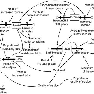 (PDF) Modeling Different Scenarios for Forecasting Human