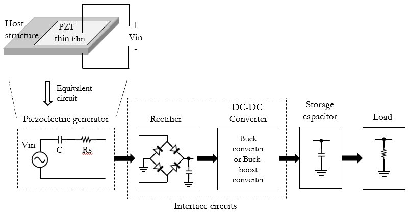 Basic block diagram of piezoelectric energy harvesting