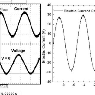 (a) Theoretical signals simulated of the output voltage of
