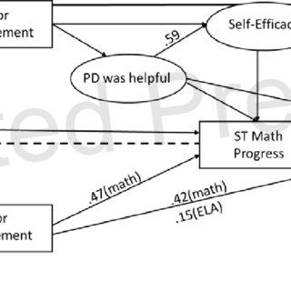 (PDF) Teacher Value for Professional Development, Self