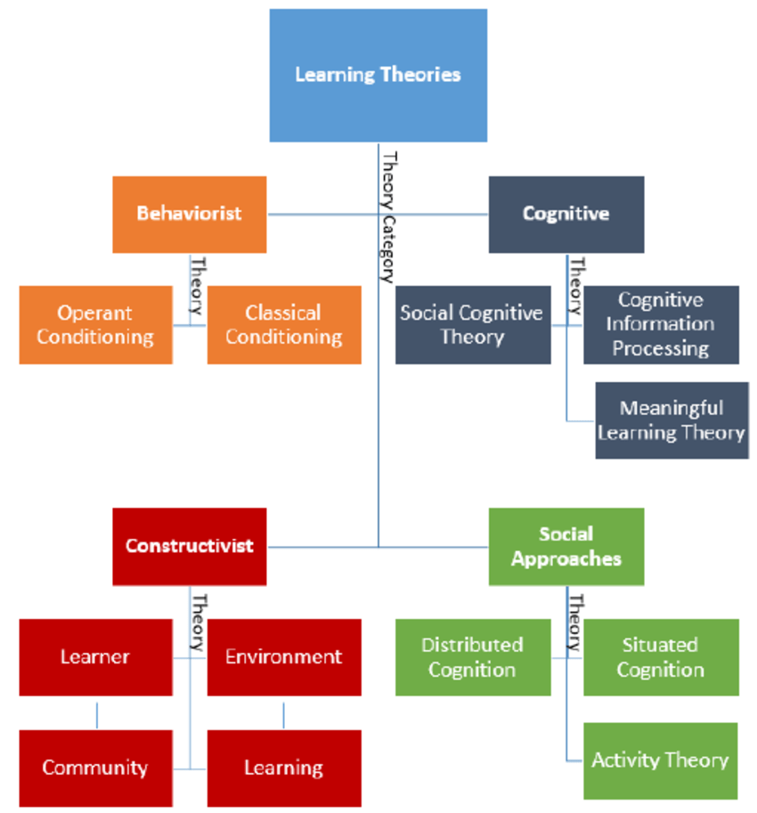 Concept Map Of Learning Theory