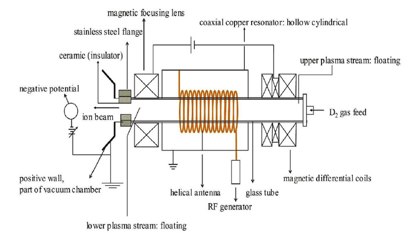 Typical schematic of one of the plasma injectors that are