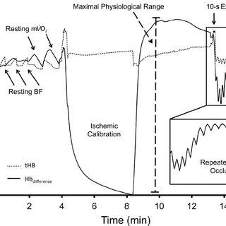 (PDF) Reproducibility of near-infrared spectroscopy