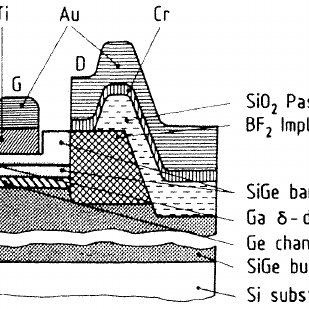 Conduction band edge profile of a SiGe/Si/SiGe modulation