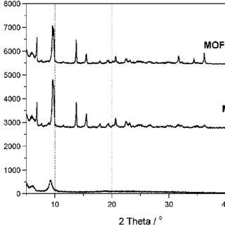 (PDF) MOF-graphite oxide nanocomposites: Surface