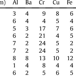 Box-plots of element concentrations (mg g À1 ) in the moss