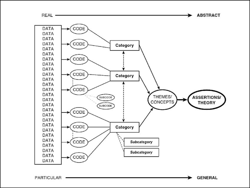 Saldana's (2016, p.14) streamlined codes-to-theory model