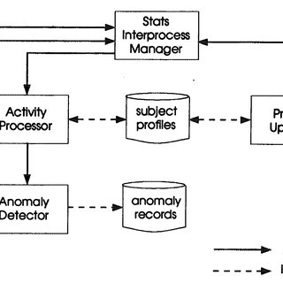 (PDF) A Real-Time Intrusion-Detection Expert System