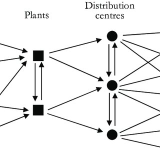 (PDF) Network design decisions in supply chain planning