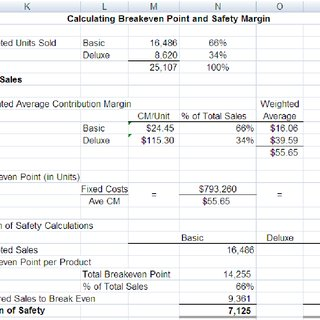 Porter Companys Most Recent Contribution Format Income Statement Is Shown Below