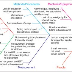 Fishbone Diagram Nursing Drum Switch Single Phase Motor Wiring Of Factors Contributing To Unplanned Extubations Rn Registered Nurse Rt Respiratory Therapist
