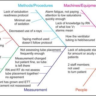 fishbone diagram nursing rotork wiring 3000 of factors contributing to unplanned extubations rn registered nurse rt respiratory therapist