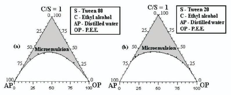 Pseudoternary phase diagrams showing microemulsion region
