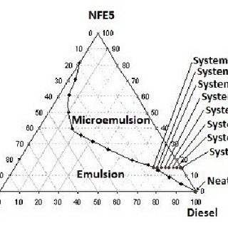 (PDF) Alternative fuels composed by blends of nonionic