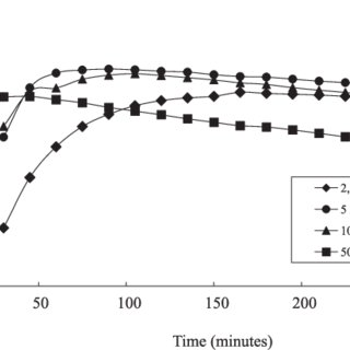 - Chromatographic profile of apramycin test solution (A