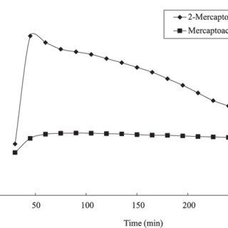 Graph Area versus formation and decomposition Ti m e o f a