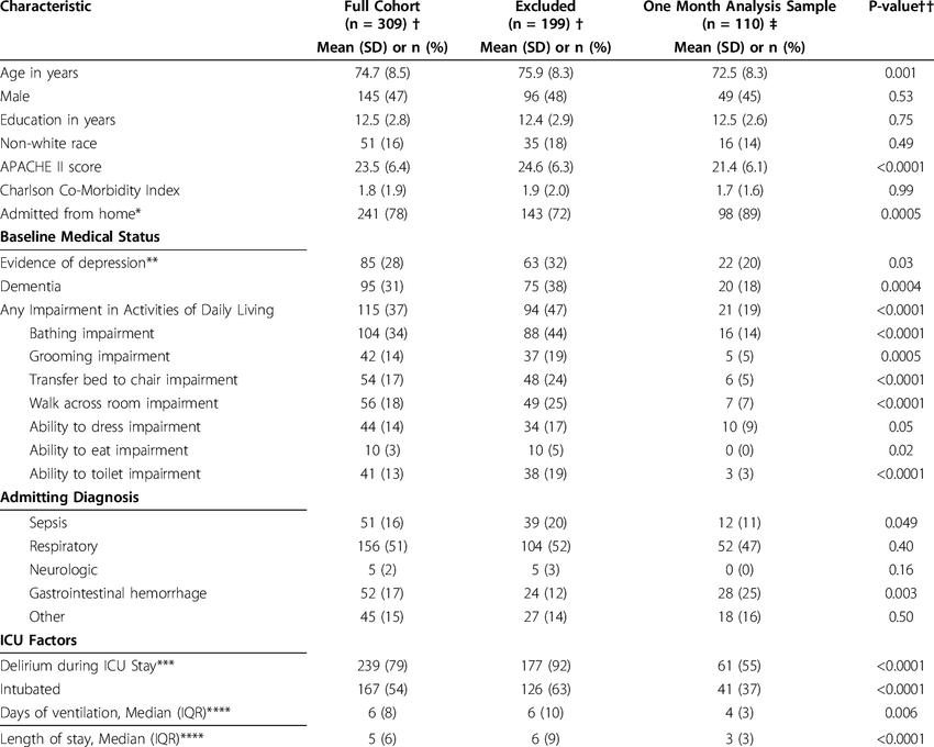 ICU Admission Characteristics of Patients in Full Cohort