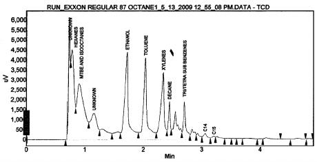 Gas Chromatogram of Exxon Regular 87 Octane Gasoline