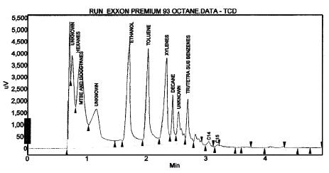 Gas Chromatogram of Shell Regular 87 Octane Gasoline