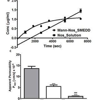 (PDF) Formulation, Pharmacokinetic, and Efficacy Studies
