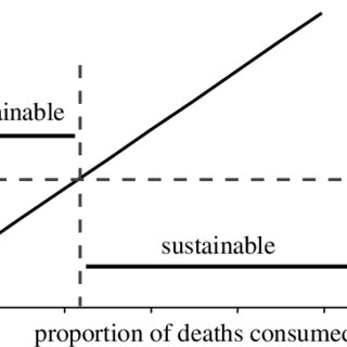 (PDF) Causes and consequences of marine mammal population