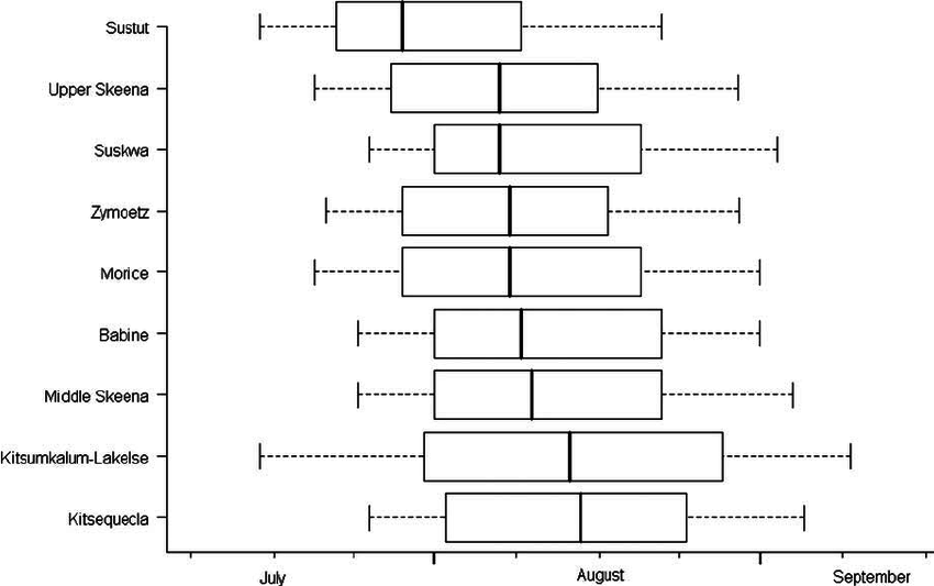 Box-and-whisker plots of migration timing distribution for