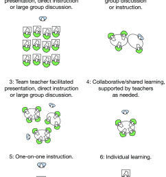 typology of teaching approaches  [ 850 x 1031 Pixel ]