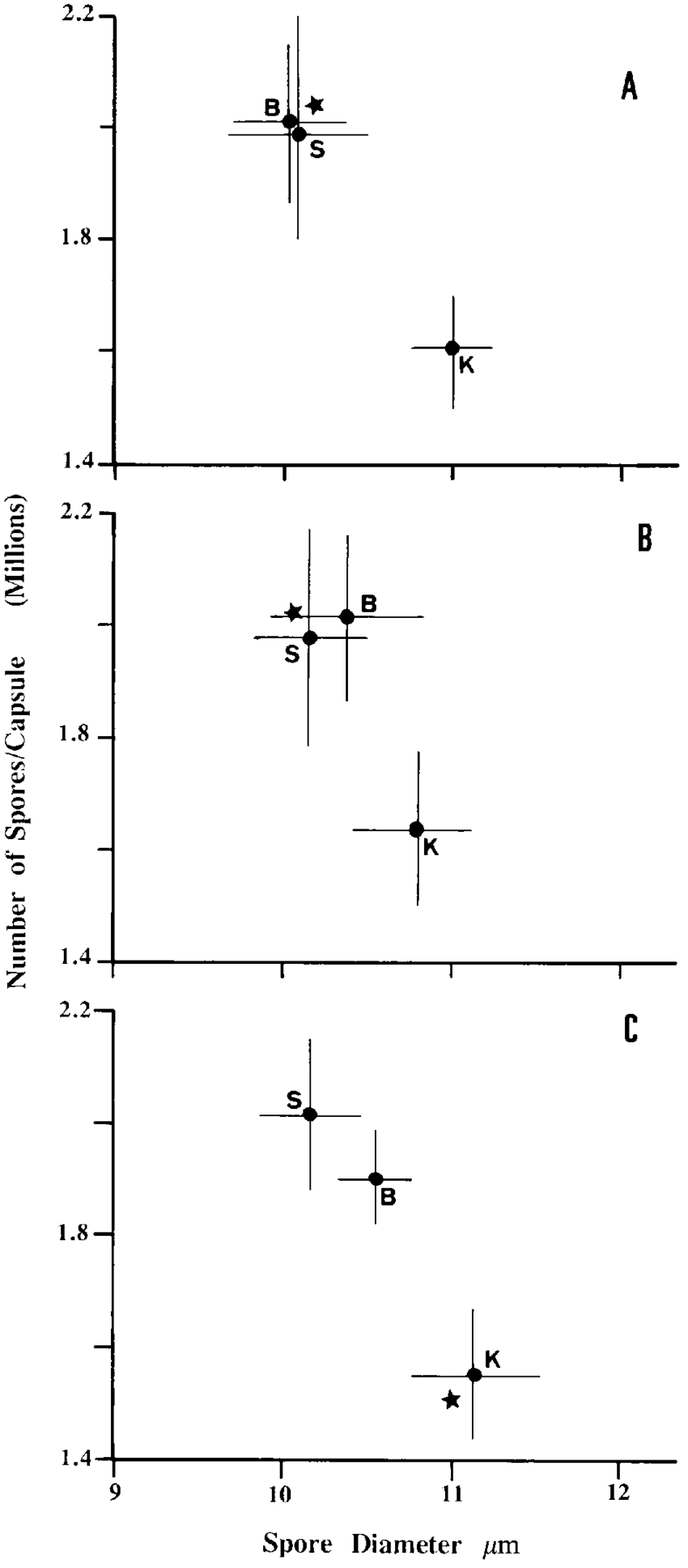 medium resolution of bivariate mean and standard errors for transplants of polytrichum juniperinum on spore diameter and number of