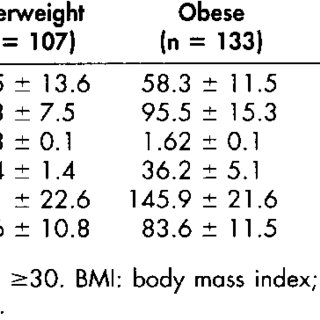 (PDF) An assessment of obesity among African-American