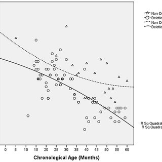 BSID-III Cognitive Age-equivalent scores vs. Chronological