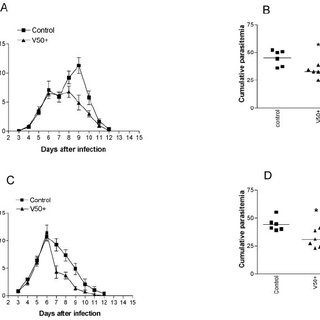 (PDF) Induction of Strain-Transcending Immunity against
