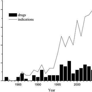 The mechanisms of degradation of disulfide bonds in