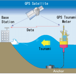 Tsunami Diagram With Labels 2005 Toyota Tacoma Parts Wiring Diagrams Plan Of Gps Monitoring System Download Scientific Rh Researchgate Net Nose