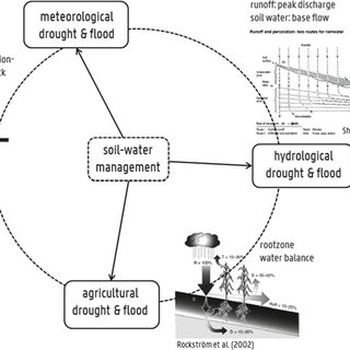 (PDF) Building Resilience Against Drought and Floods: The