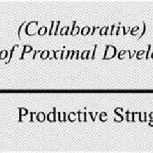 (PDF) Conceptualizing Perseverance in Problem Solving as
